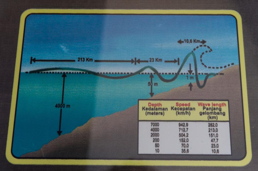 El terremoto del Océano Índico tuvo una magnitud de  Mw 9,1-9,3, se produjo a 10 km de profundidad en la costa oeste de Sumatra y fue el 6to más mortífero desde que se tienen registros.